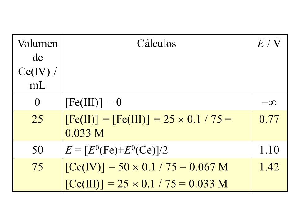 Volumen de Ce(IV) / mL Cálculos. E / V. [Fe(III)] = 0.  25. [Fe(II)] = [Fe(III)] = 25  0.1 / 75 = 0.033 M.